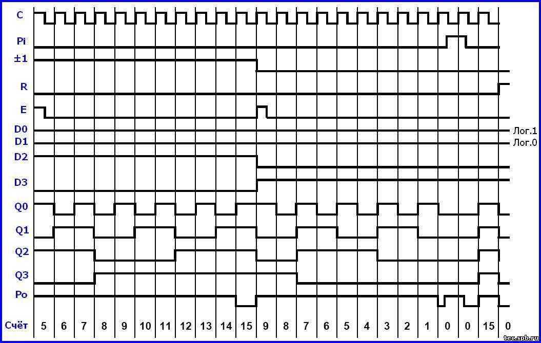 Диаграмма работы микросхемы