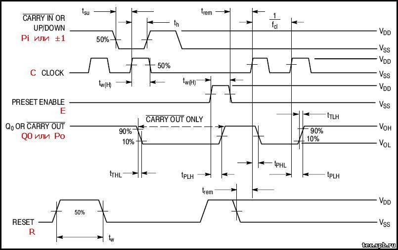 Диаграмма работы микросхемы К561ИЕ11.