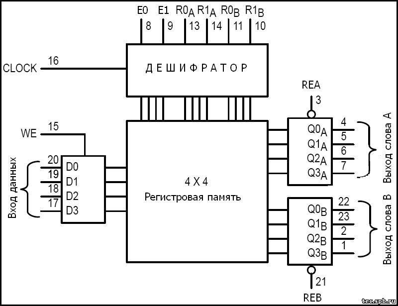 Структурная схема микросхемы К561ИР12.