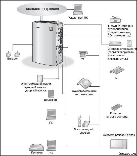 Схема подключения АТС